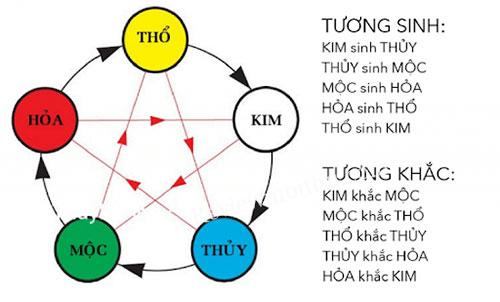 vong-tuong-sinh-chon-nghe